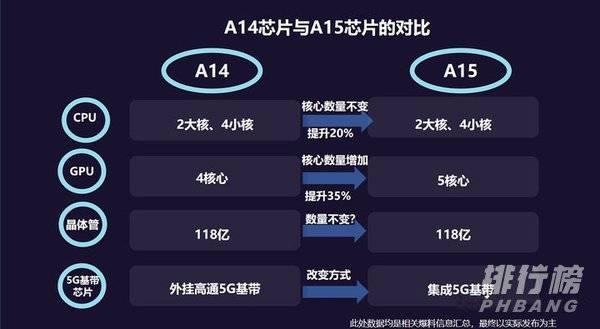苹果A15芯片性能_a15处理器性能提升