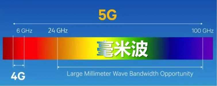 iphone13有毫米波吗_iphone13有没有毫米波