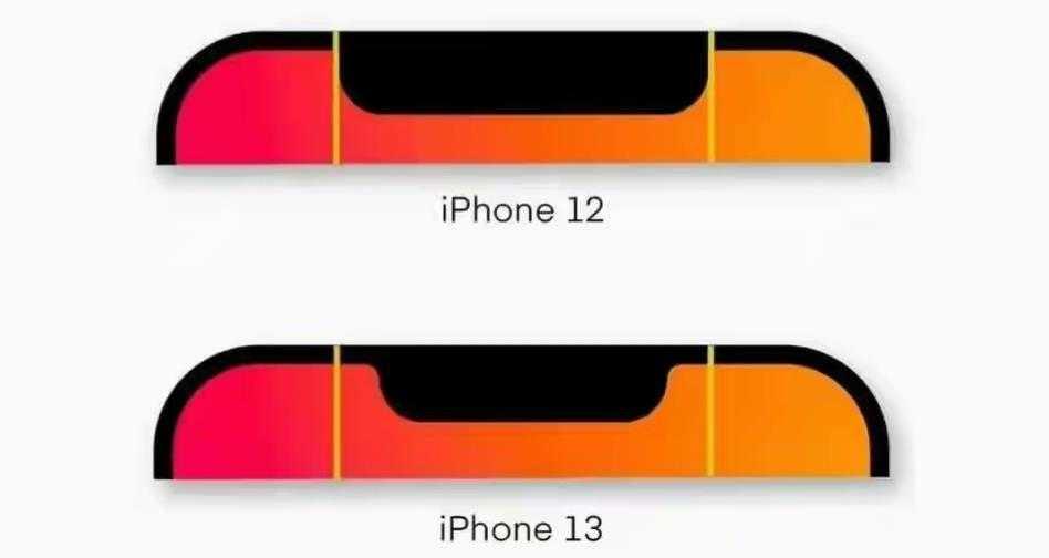 iPhone13刘海对比_iPhone13刘海缩小多少