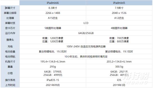 iPadmini6和iPadmini5哪个好_iPadmini6和iPadmini5区别