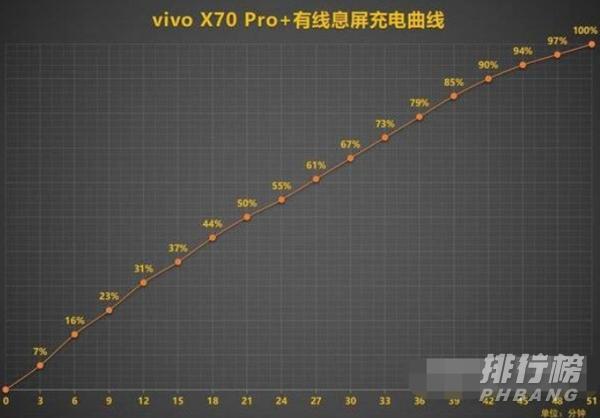vivox70Pro+续航能力_vivox70Pro+续航能力评测
