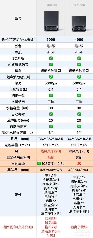 科沃斯X1 OMNI和X1 TURBO有什么区别_哪个更值得入手