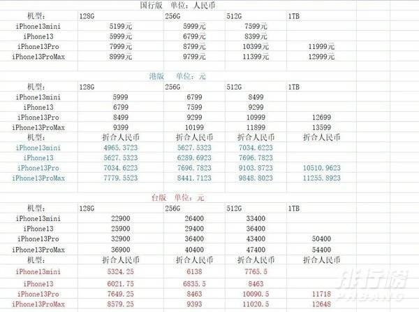 iphone13港版,台版和国行价格区别_哪个更便宜