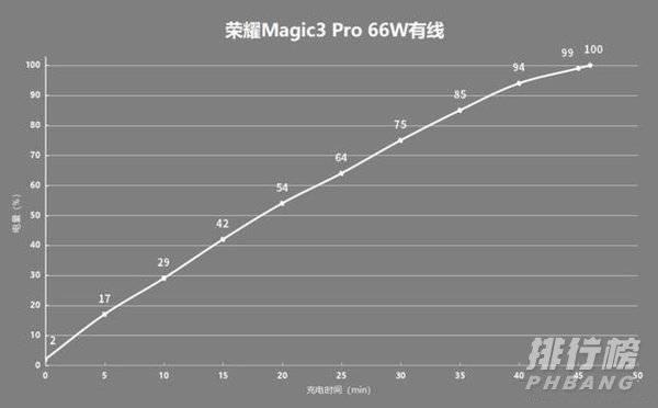 荣耀magic3pro耗电快吗_荣耀magic3pro续航测试
