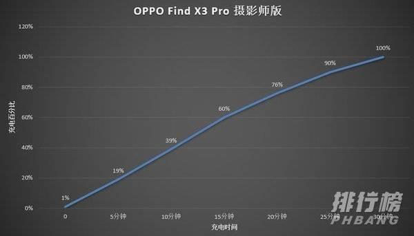 OPPOFindX3Pro摄影师版续航_续航能力测试