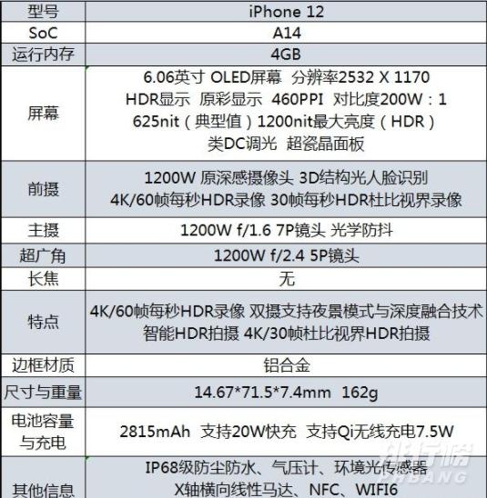 iPhone12低配版和iPhone13低配版有什么区别?