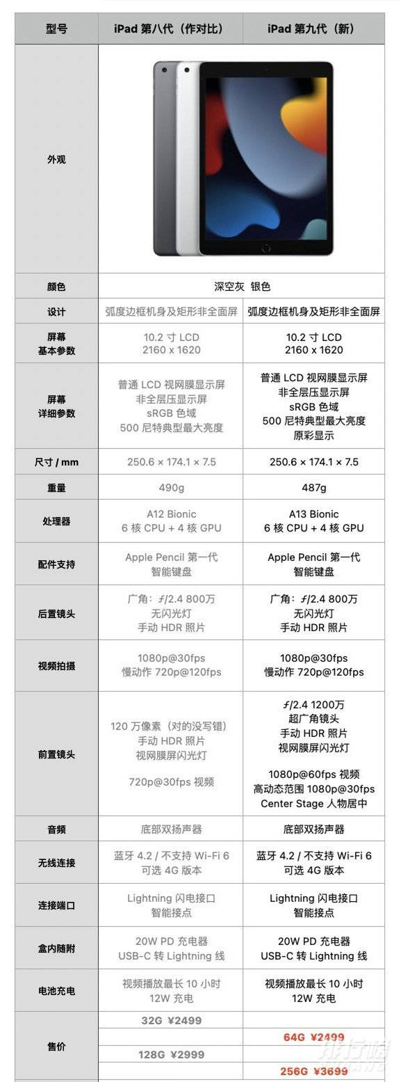 ipad9和ipad8的区别_ipad9和ipad8对比