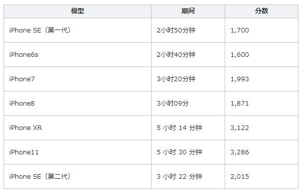 ios15正式版续航怎么样_ios15正式版续航有提升吗