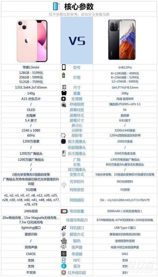 苹果13mini和小米11Pro区别对比_哪款更值得入手