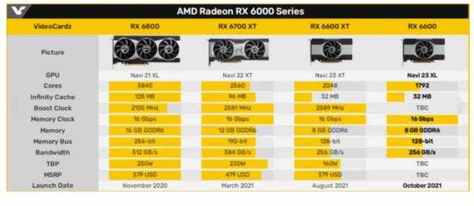 RX6600显卡价格消息_RX6600显卡价格爆料