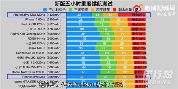 iPhone13ProMax续航测试_续航时间测试