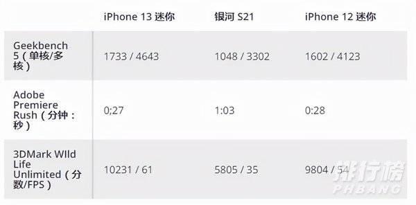 苹果13mini值得入手吗_苹果13mini怎么样