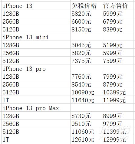 iphone13琼版价格_iphone13琼版怎么买
