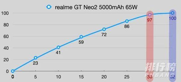 魅族18X和真我GT Neo2对比_魅族18X和真我GT Neo2哪个好