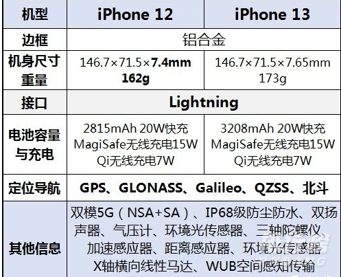 iPhone13和iPhone12哪个更值得购买?