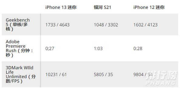 iphone13mini评测_iphone13mini体验评测