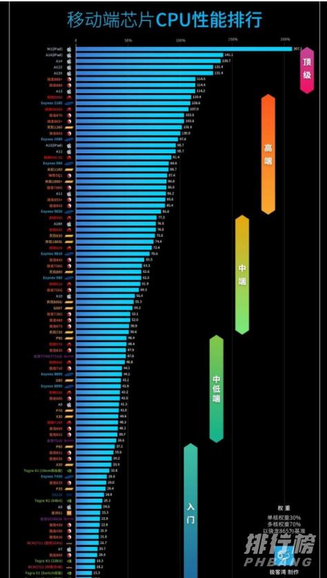 2021年9月处理器天梯图_2021年9月处理器排行