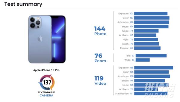 iphone13pro相机评分_iphone13pro相机参数
