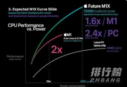 m1x芯片性能_m1x芯片性能预测
