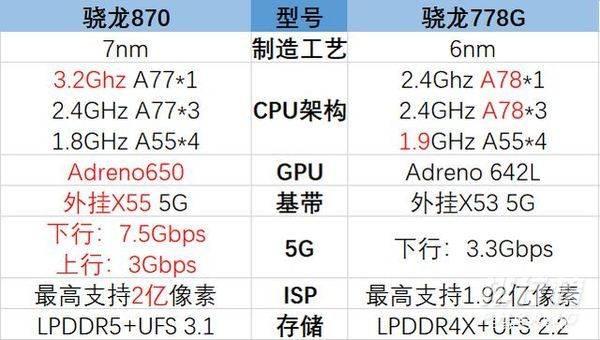高通骁龙778g和高通骁龙870哪个好_处理器性能对比