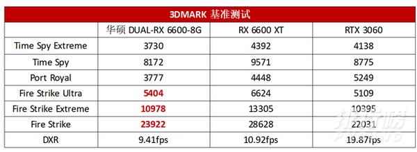 rx6600显卡测评