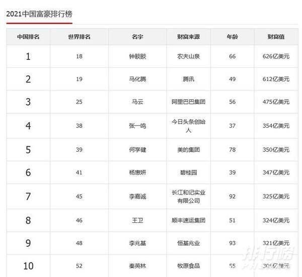 中国首富十大排名2021_中国首富谁是第一名