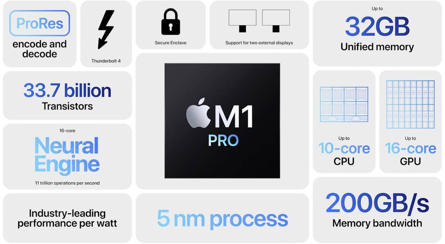 苹果m1pro和苹果m1区别对比_苹果m1pro和苹果m1哪个好
