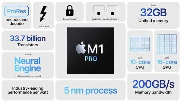 m1pro处理器什么水平_m1pro处理器什么级别