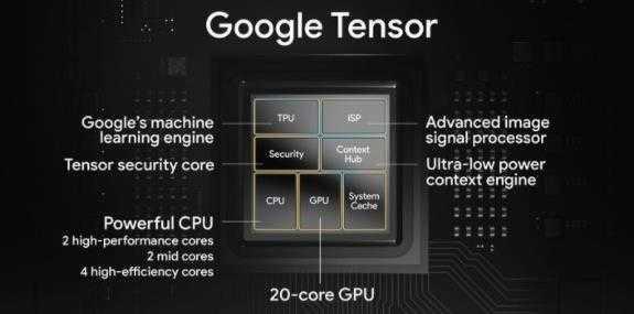 谷歌自研芯片性能_谷歌自研芯片Tensor什么水平